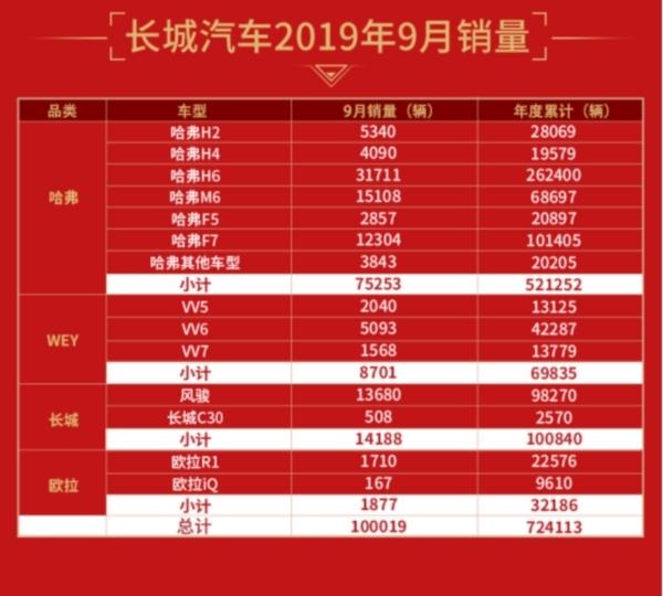_【新闻通稿】 领势突破!长城汽车9月销量破10万 同比大增15.33%(2)532